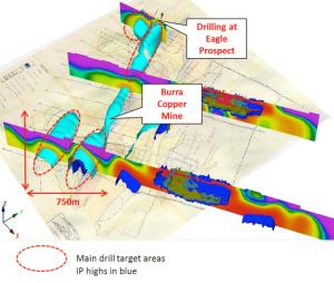 Figure 2 - 3D image viewed from the southeast to the northwest with IP response displayed - A number of new similar sized untested targets have been identified from the IP data, all of which warrant follow up drill testing (subject to prioritization), and all having potential for mineralisation similar to that intercepted at the Eagle Prospect.