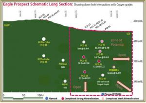 Figure 1 - Eagle Prospect Schematic Long Section - It is evident from the drilling to date and the reprocessed IP data that the high-grade copper drill intercepts at the Eagle prospect are all located close to the surface and in the northern portion of a north-west trending IP high approximately 600m in length, as shown below in Figure 2.